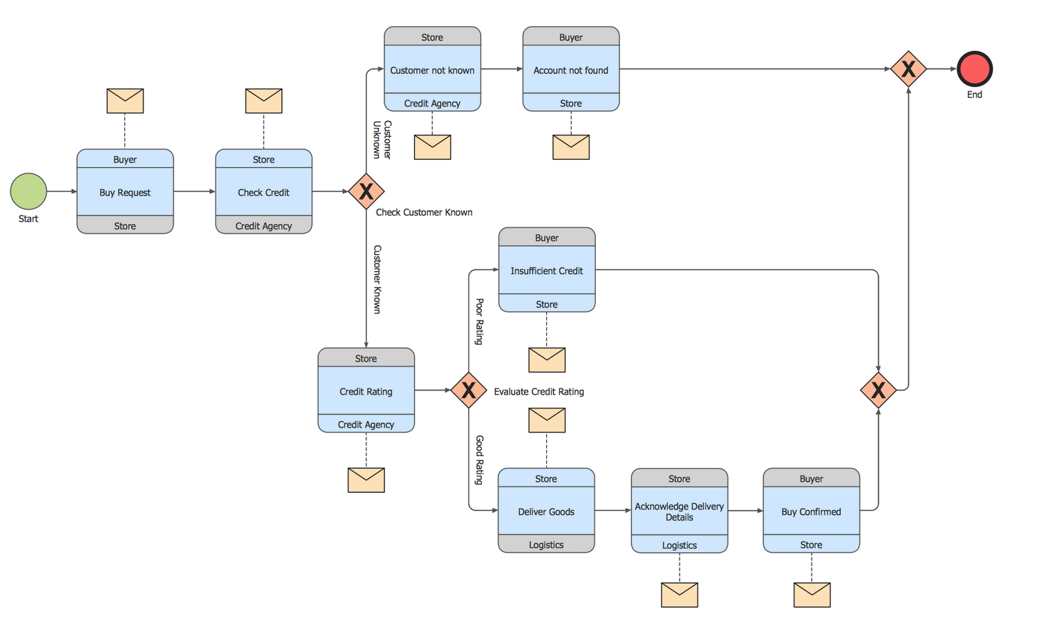 BPMN 2.0 Diagram — Logistics Choreography