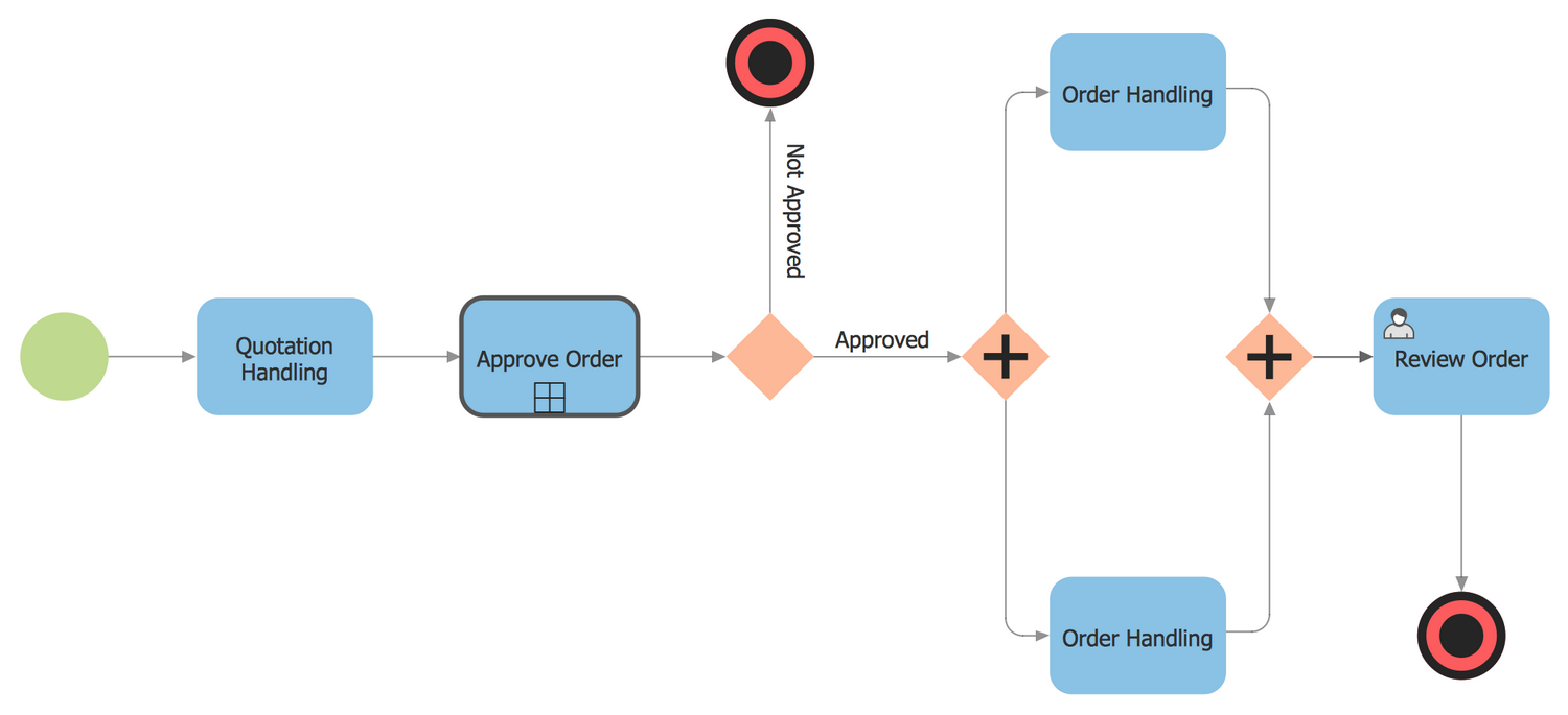 Order Process BPMN 2.0 Diagram