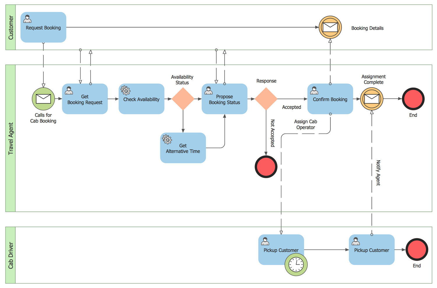 Public Process for Cab Booking Collaboration BPMN 2.0 Diagram