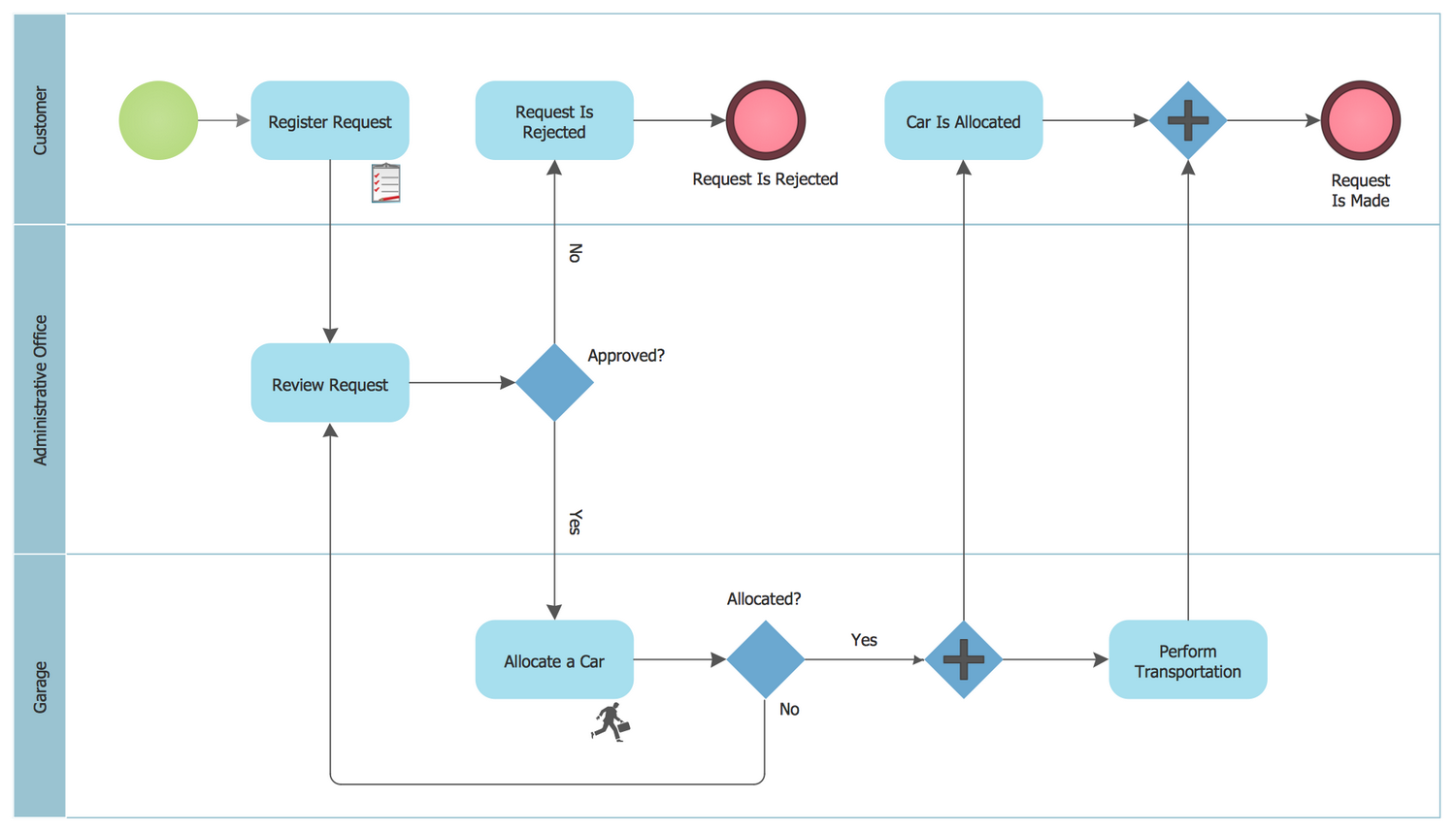BPMN 1.2 Diagram — Taxi Order Process
