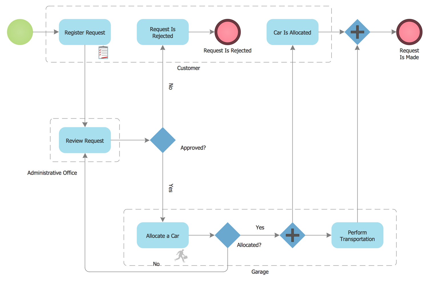 Taxi Service Order Procedure BPMN 1.2 Diagram
