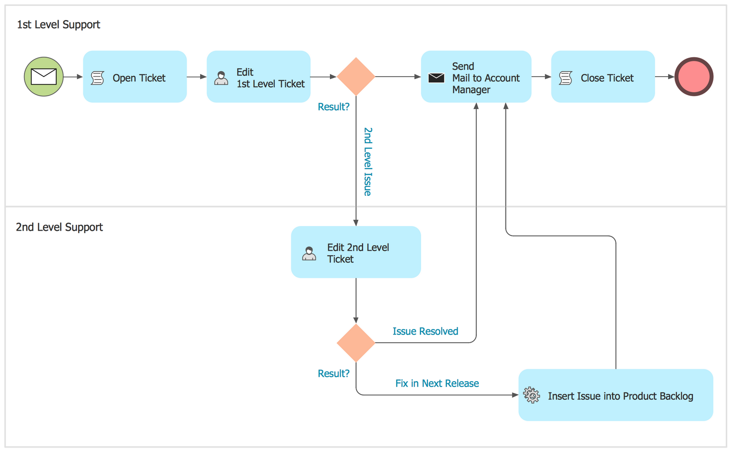 BPMN 2.0 Diagram — Trouble Ticket System