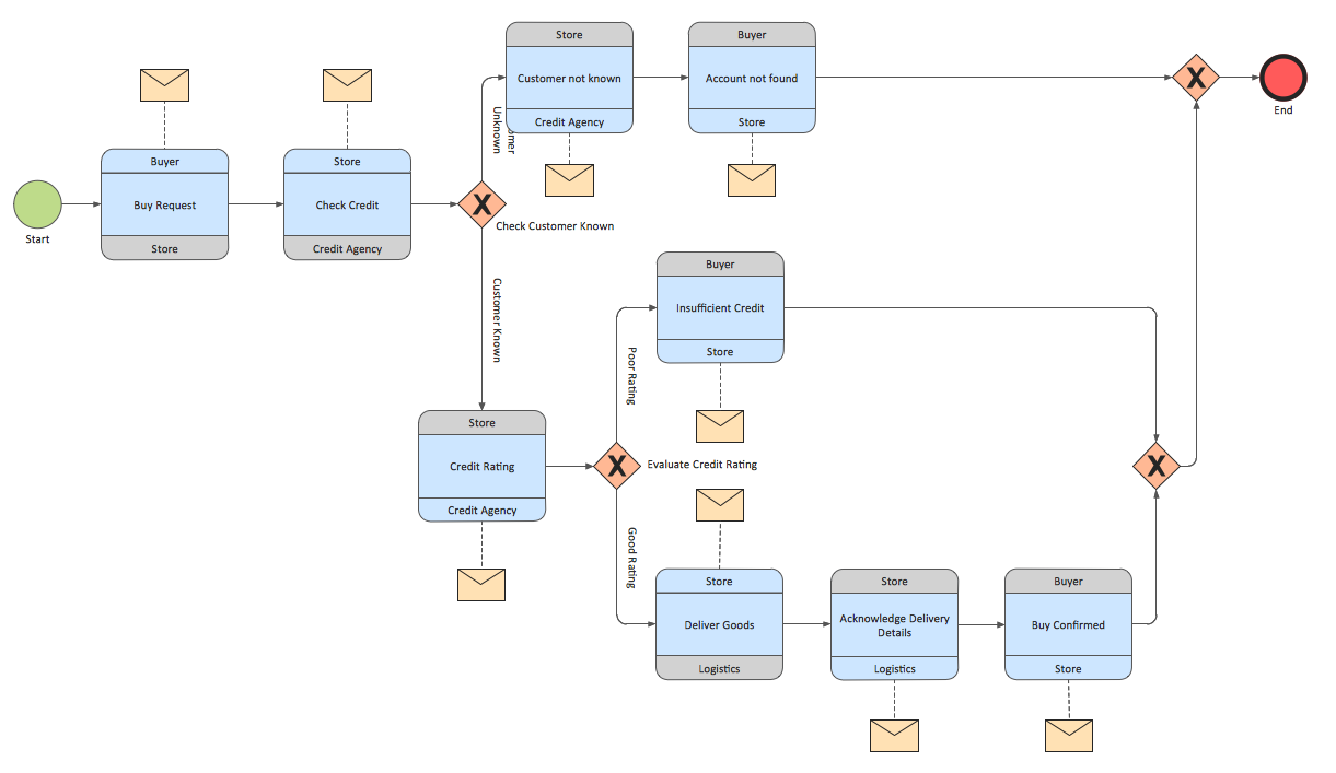 BPMN 2.0 — diagram logistics