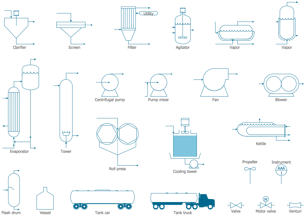 Process Flow Diagram Symbols from Chemical Engineering