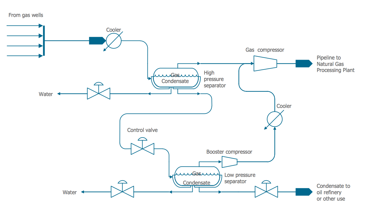 chemical and process engineering solution   conceptdraw comflow diagram of one such system