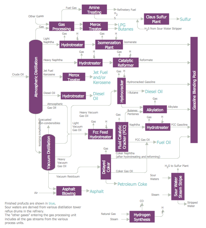Flow Diagram — Typical Oil Refinery