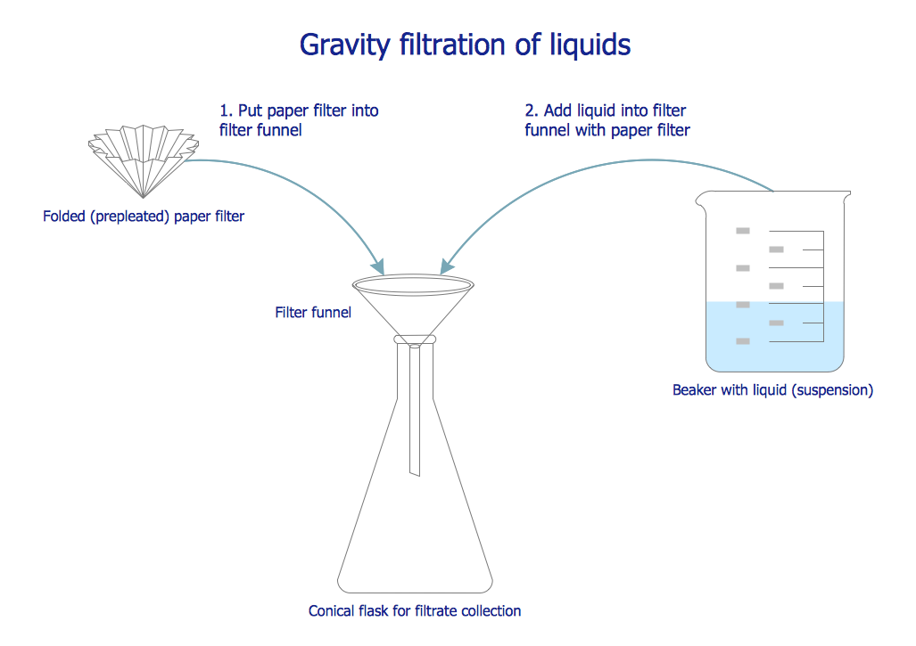 Chemistry Drawing - Gravity Filtration of Liquids