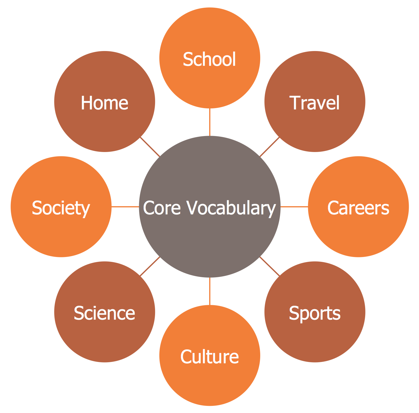 Circle-spoke Diagram — Core  Vocabulary