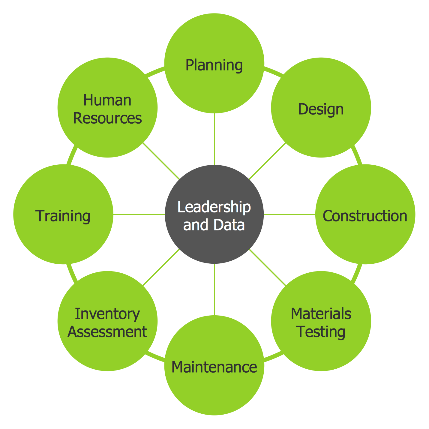 Circle-spoke Diagram — Leadership and Data