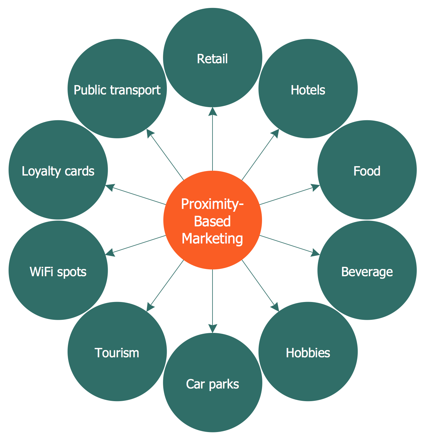 Circle-spoke Diagram — Proximity Based Marketing