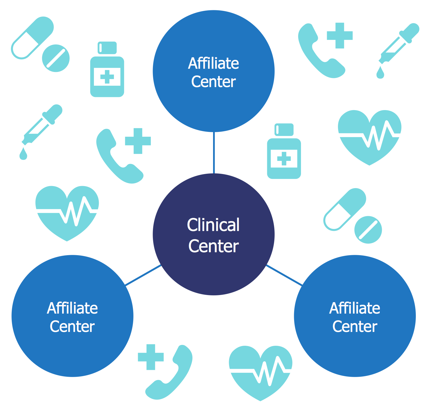 Circle-spoke Diagram - TrialNet Clinical Center