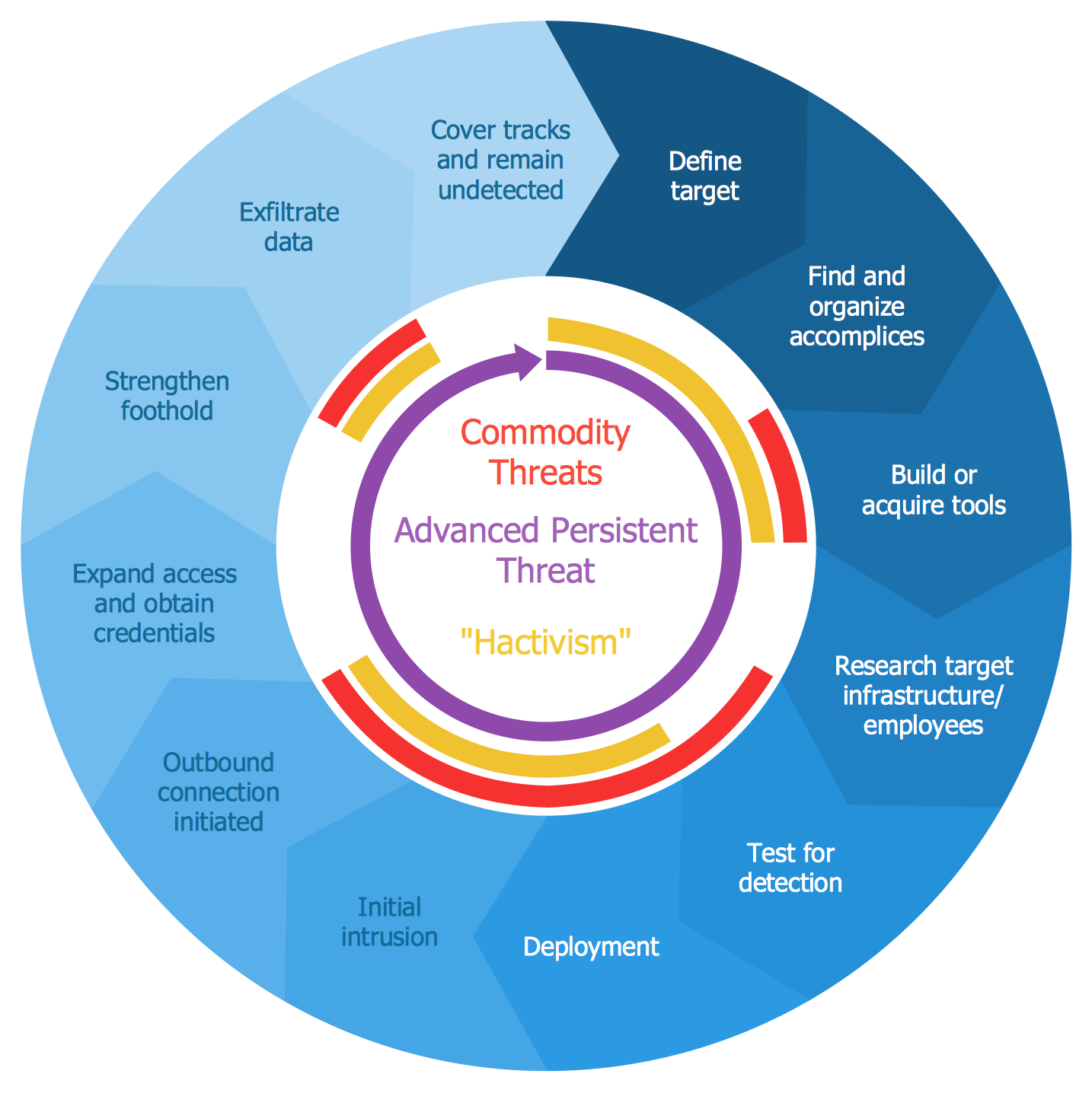 Circular Arrows Diagram — Advanced Persistent Threat Lifecycle