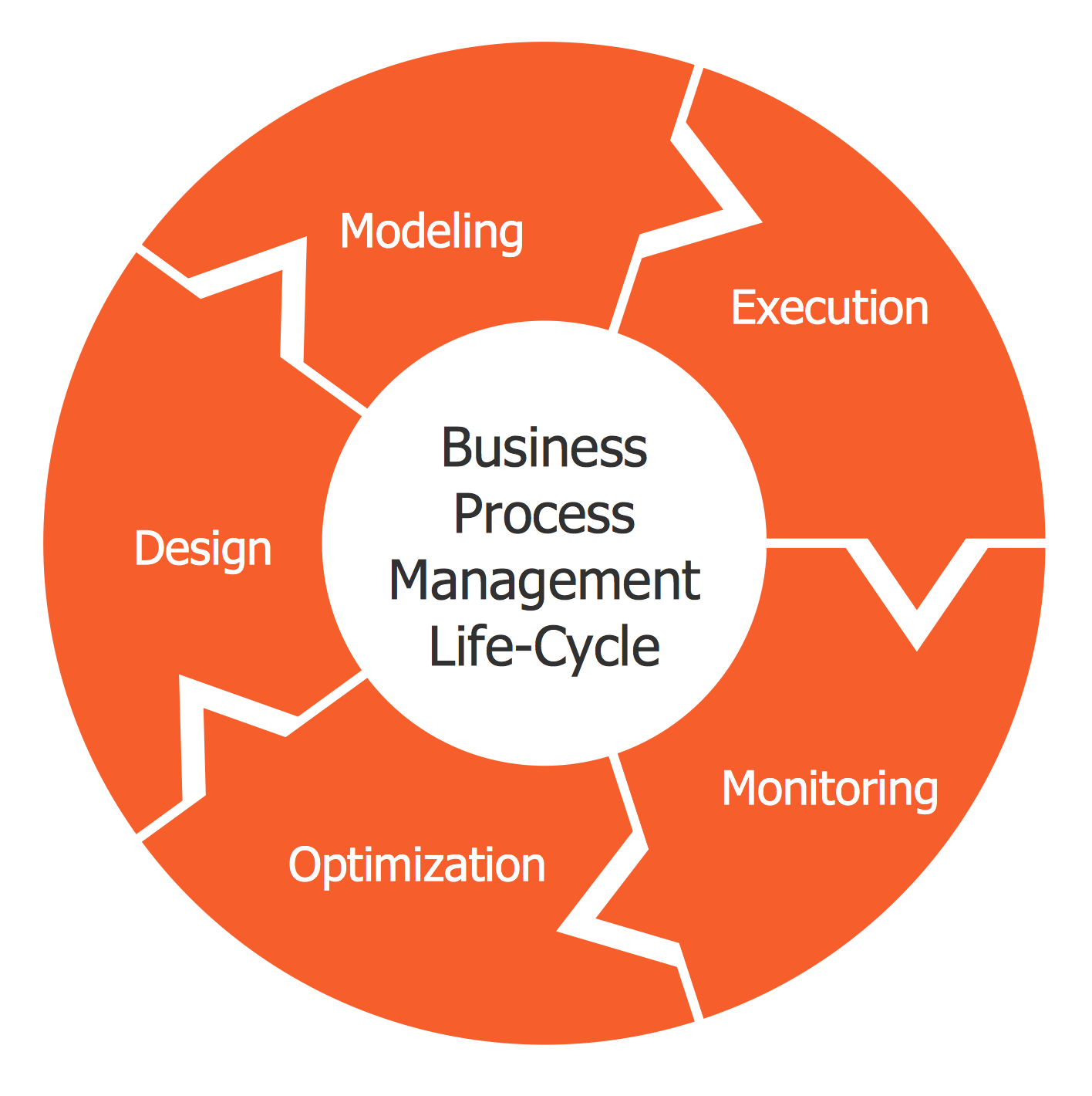 Circular Arrows Diagram — BPM Life Cycle