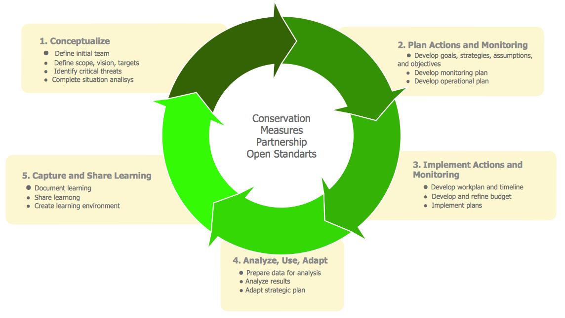 Circular Arrows Diagrams Solution | ConceptDraw.com - photo#32
