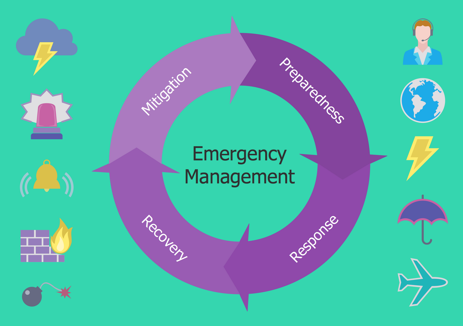 Circular Arrows Diagram — Emergency Management Process