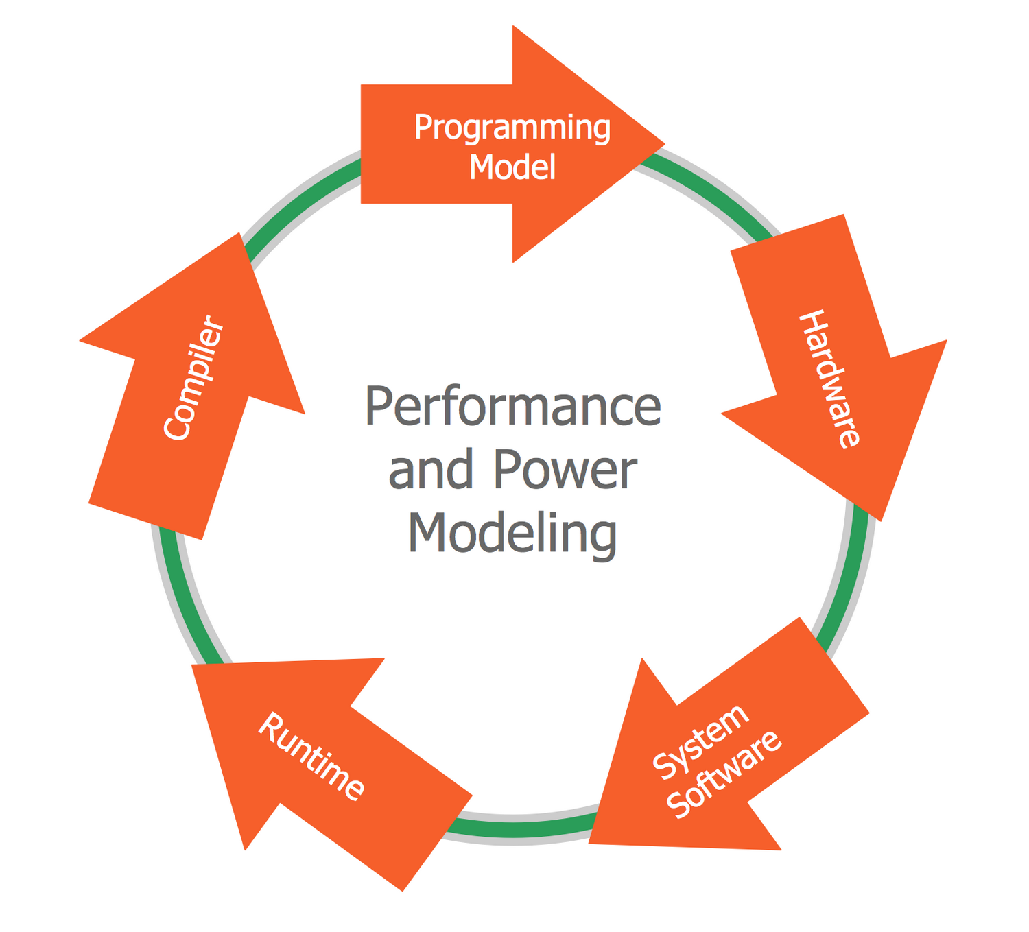 Circular Arrows Diagram — Performance and Power Modeling