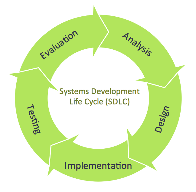 system development life cycle diagram   free collection of        circular arrow cycle diagram on system development life cycle diagram
