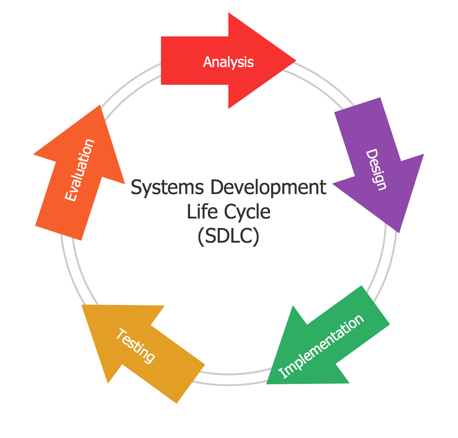Circular Arrows Diagram — Systems Development Life Cycle