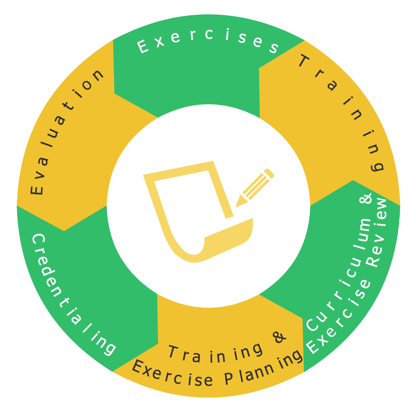 Circular Arrows Diagram — Training and Exercise Process Wheel