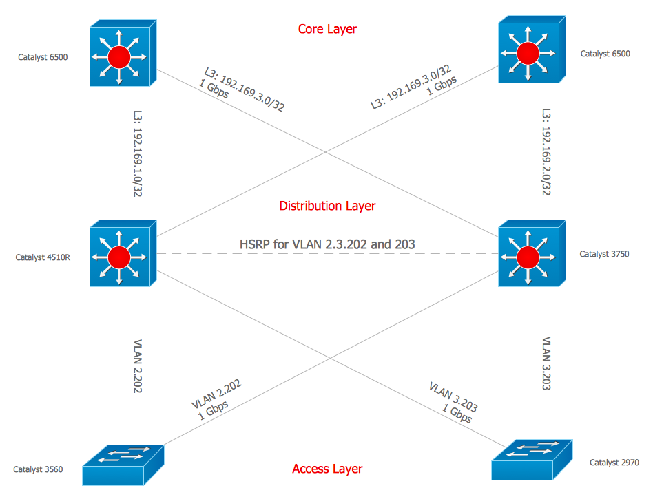 Cisco network diagrams solution conceptdraw cisco network topology diagram ccuart Images
