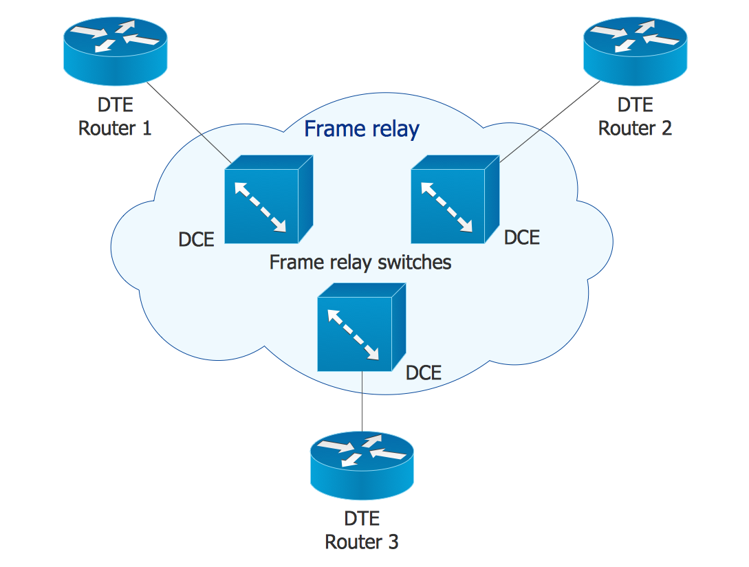 Cisco network diagrams solution conceptdraw cisco network diagram frame relay ccuart Images