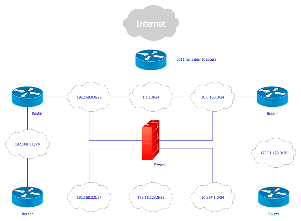 Cisco network diagrams solution conceptdraw logical network diagram ccuart Images