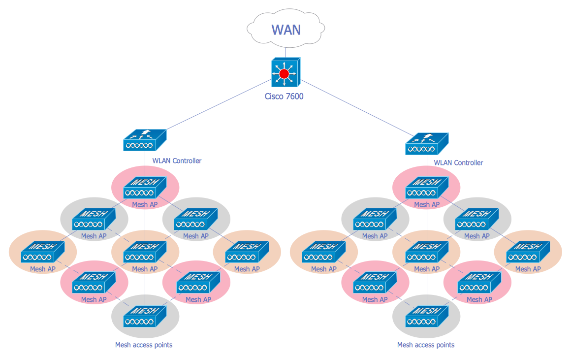 Cisco network diagrams solution conceptdraw wireless mesh network diagram ccuart Images
