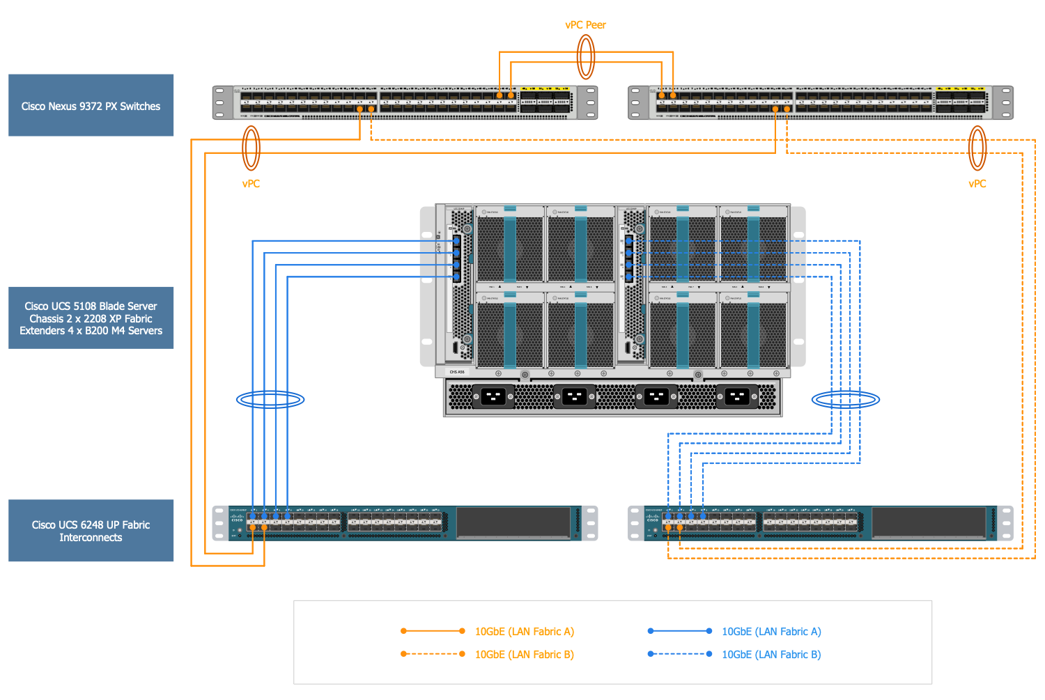 Cisco Nimble Solution LAN Fabric Design
