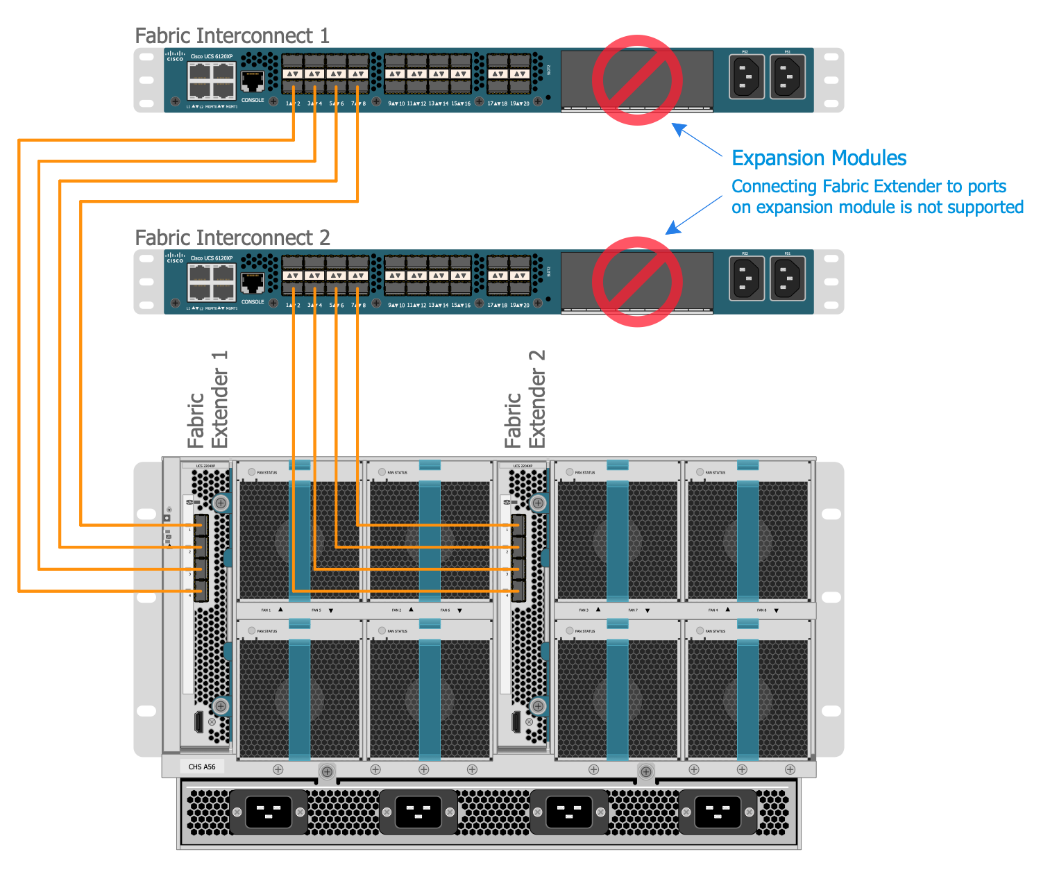 Proper Connection Between the Server Chassis and two Fabric Interconnects