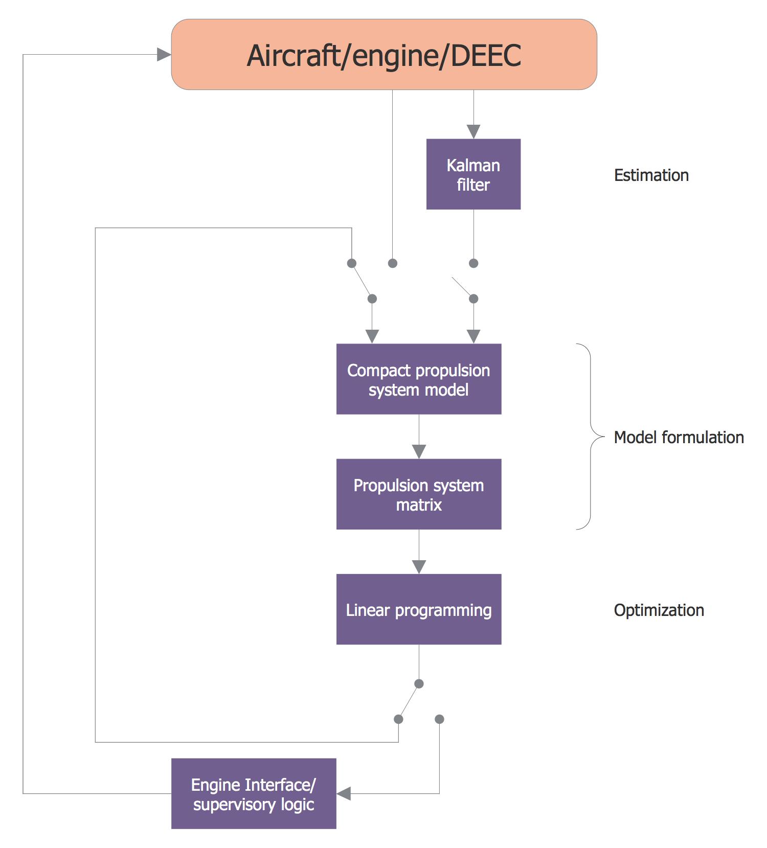 Control Flow Diagram Performance Seeking