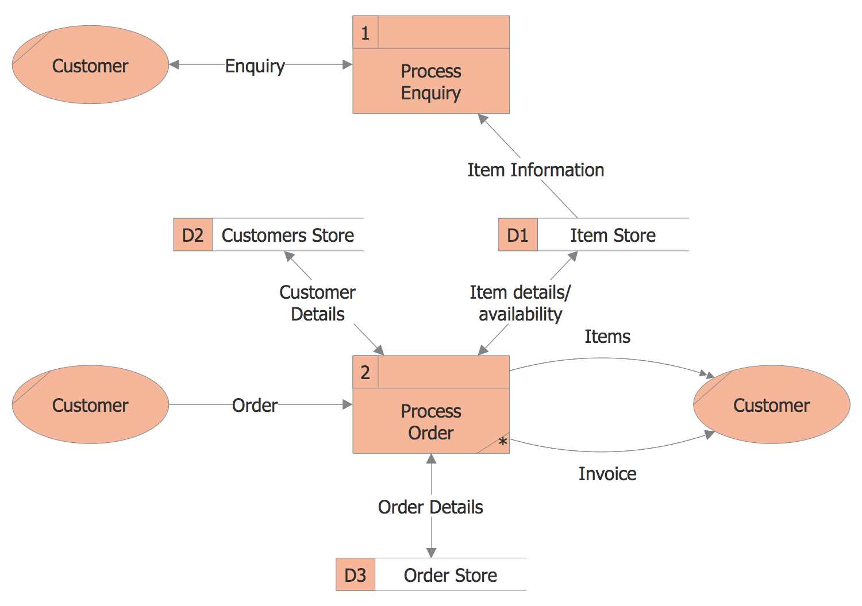 Data Flow Diagram Order