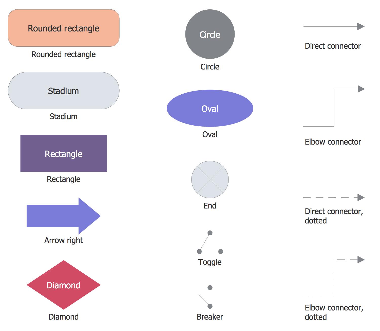 u0421lassic business process modeling solution