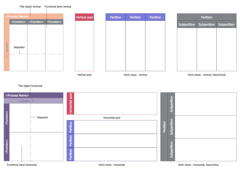 Design Elements — Swimlane Diagram