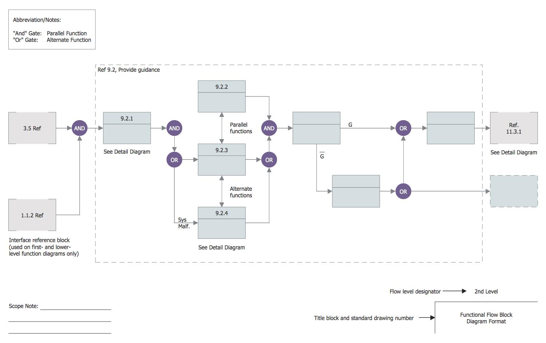 Functional Flow Block Diagram