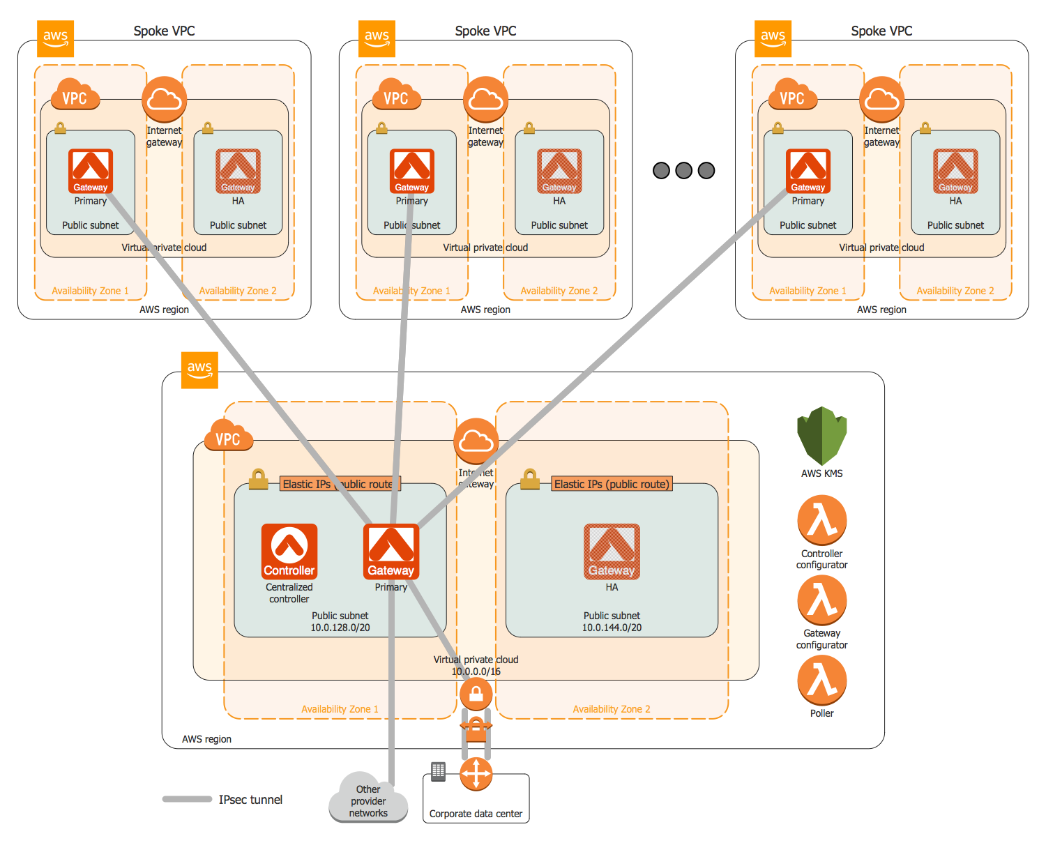AWS Architecture Diagrams Solution | ConceptDraw com
