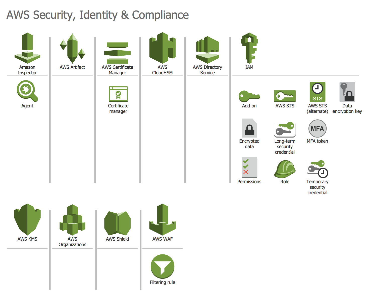 Design Elements — AWS Security, Identity and Compliance