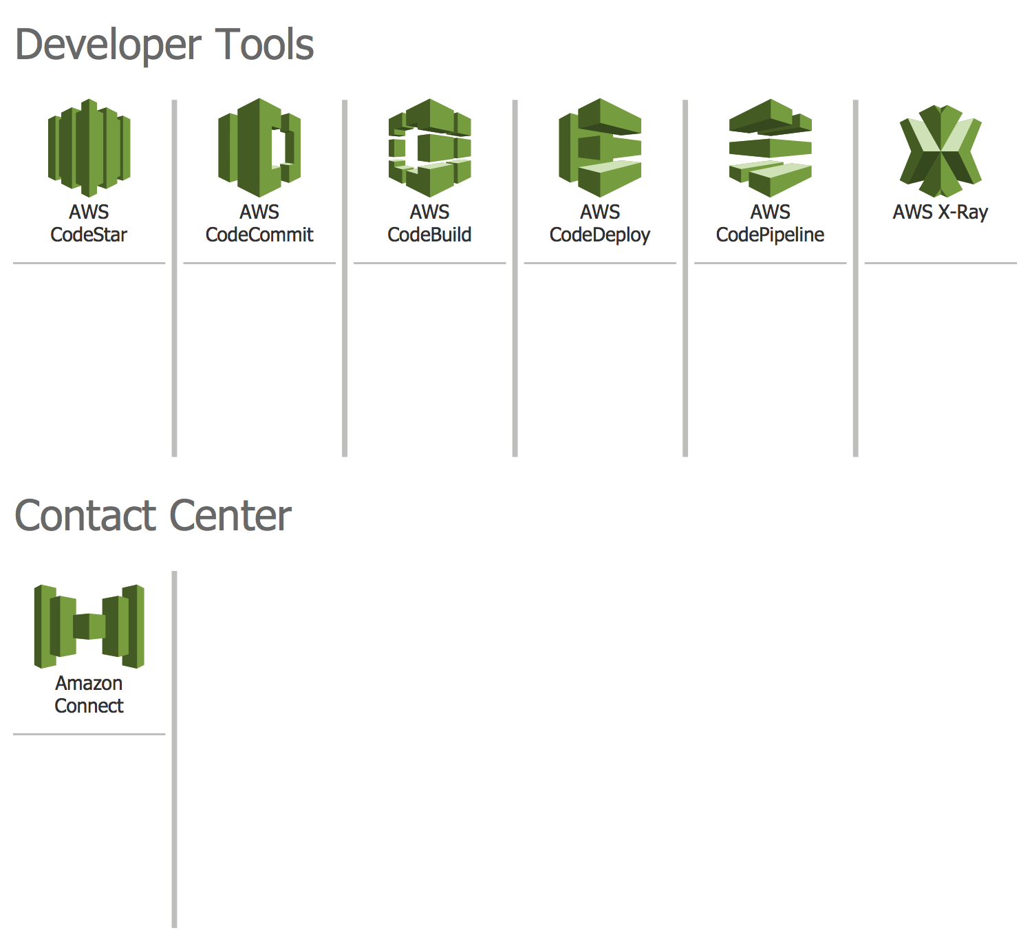 Design Elements — AWS Developer Tools and Contact Center