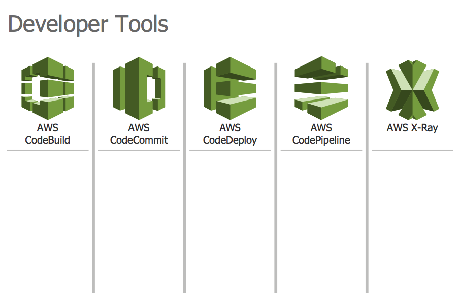 Design Elements — AWS Developer Tools