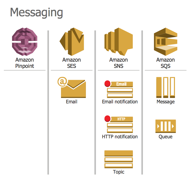 Design Elements — AWS Messaging