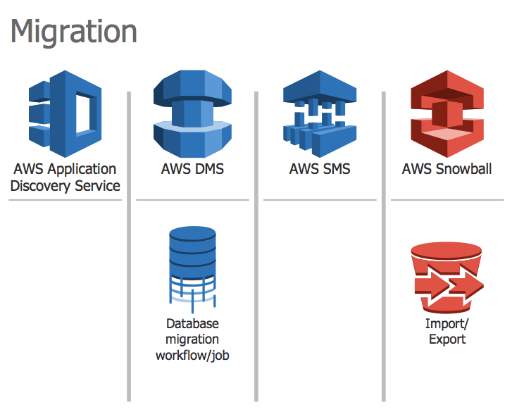 Design Elements — AWS Migration