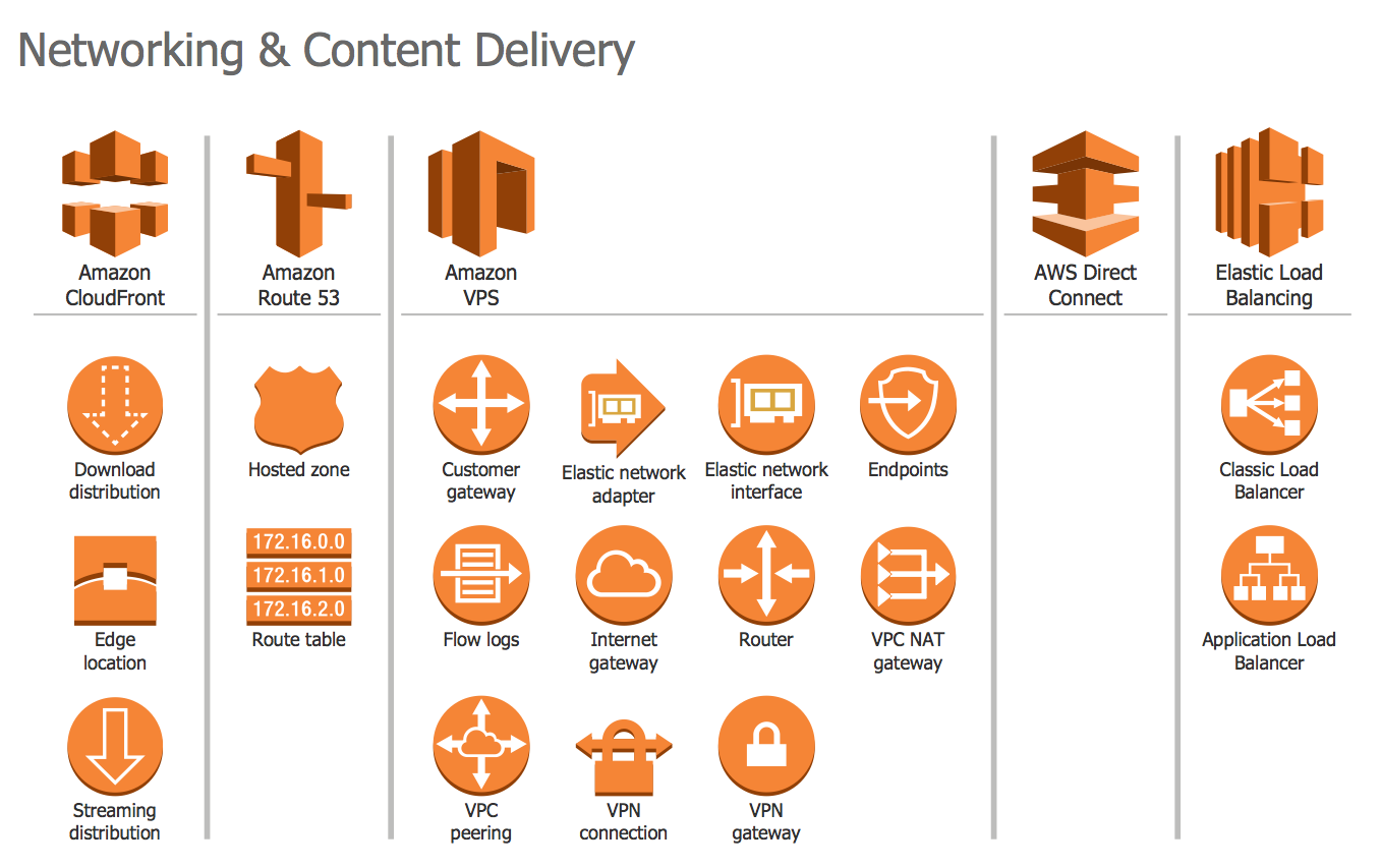 Design Elements — AWS Networking and Content Delivery