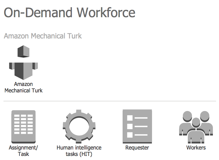 Design Elements — AWS On-Demand Workforce