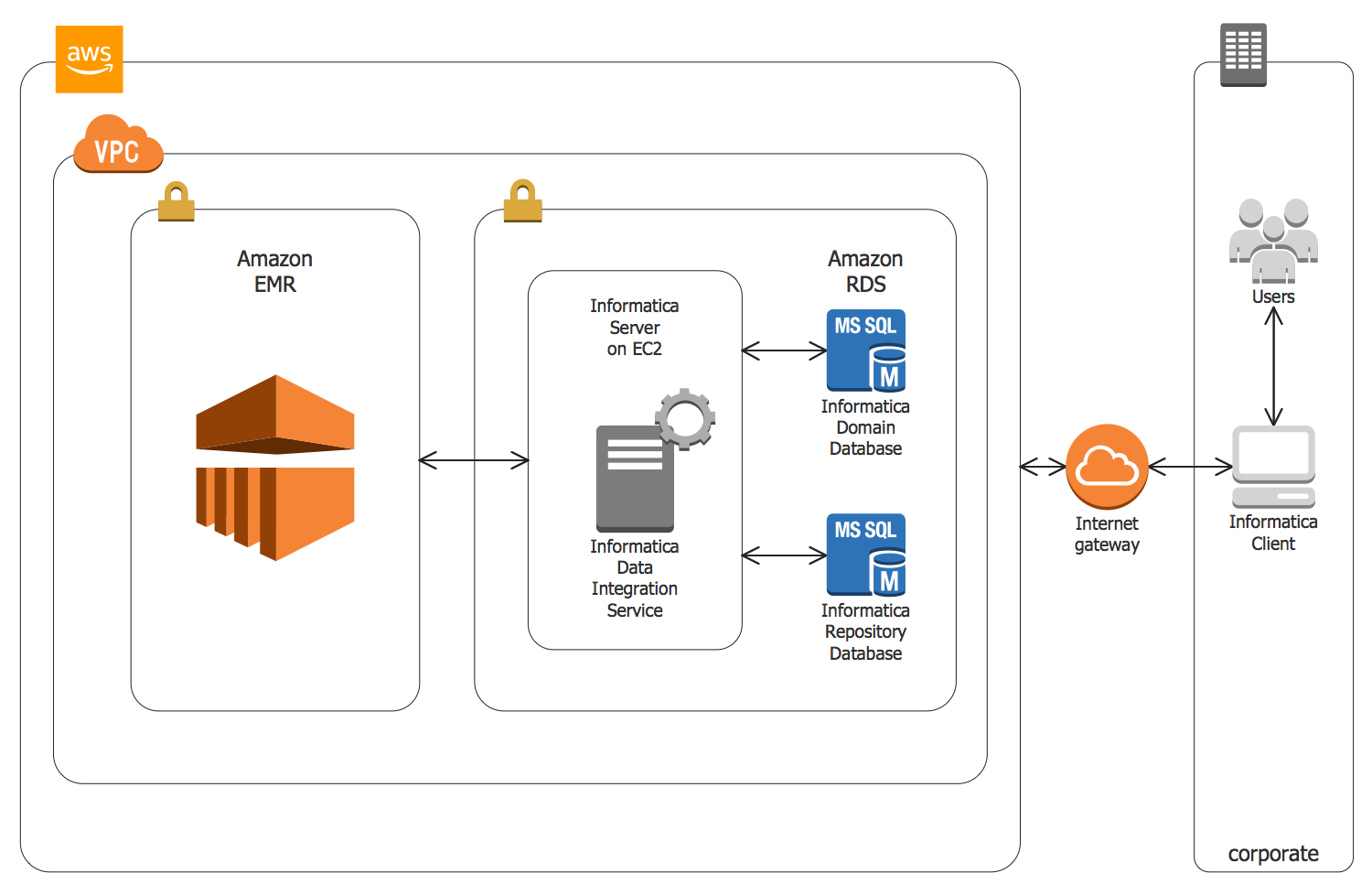 Informatica Big Data Management on AWS