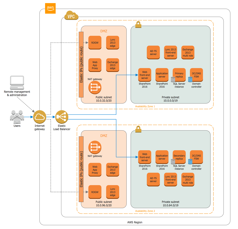 Aws Architecture Diagrams Solution Mariosmediastreamingnetworkwiringdiagramrack Magento Ce Hosting On Microsoft Servers