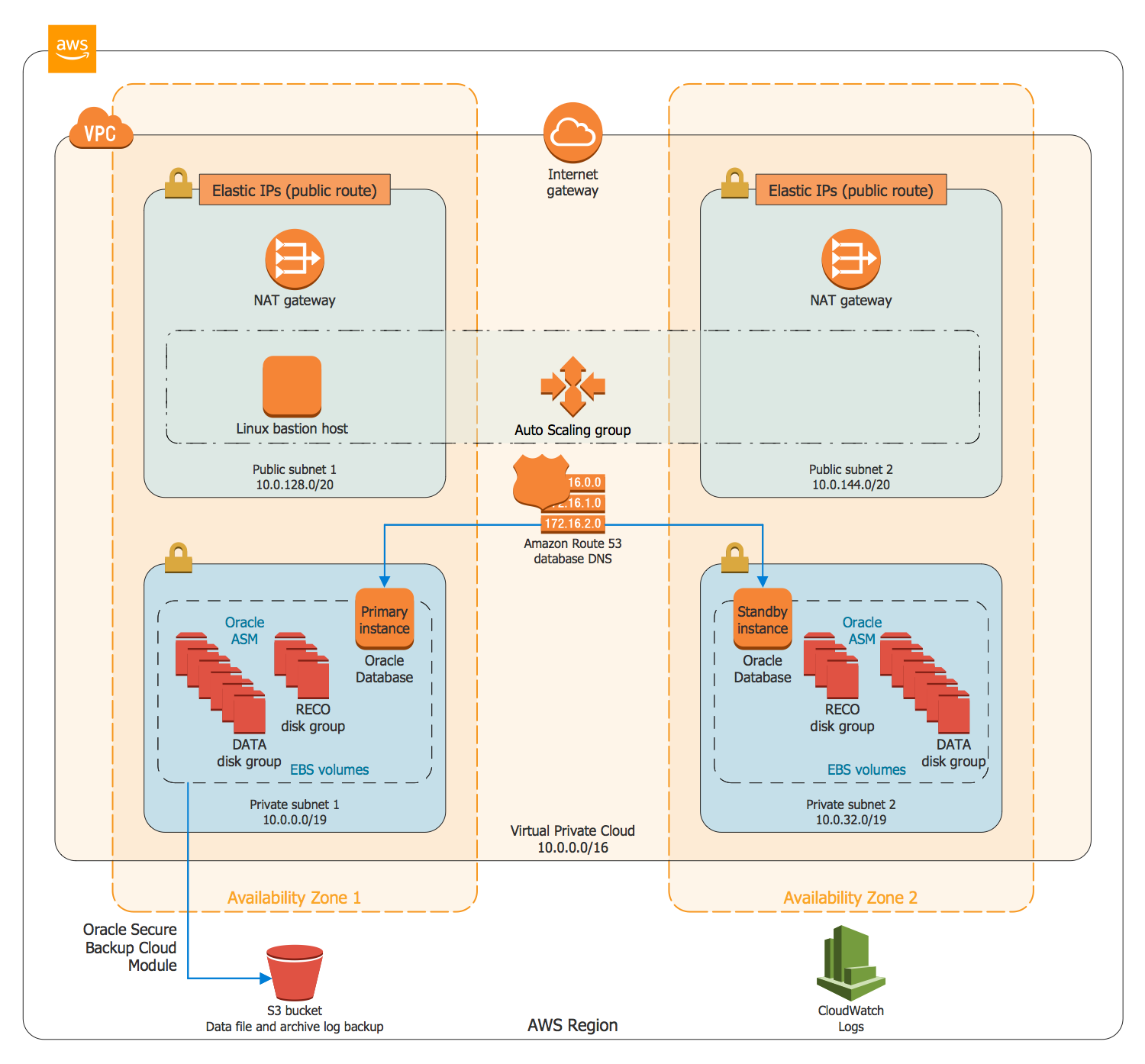 Aws Architecture Diagrams Solution Cloudpath Wireless Network Diagram Modern Data Warehouse On Oracle Database