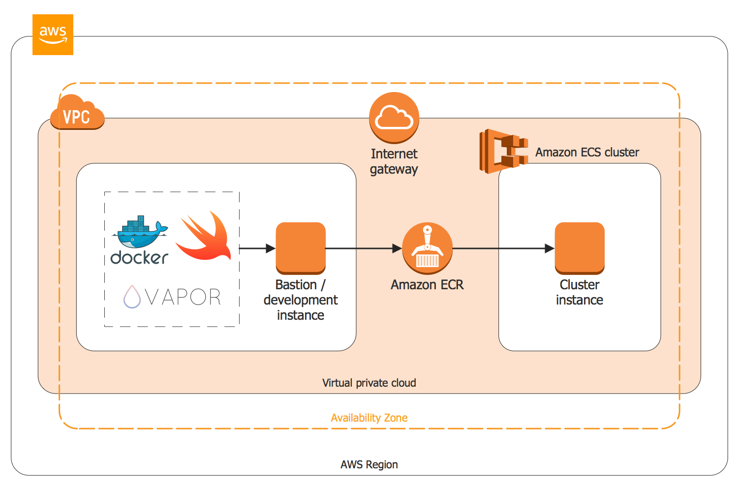 Swift Web Apps on AWS