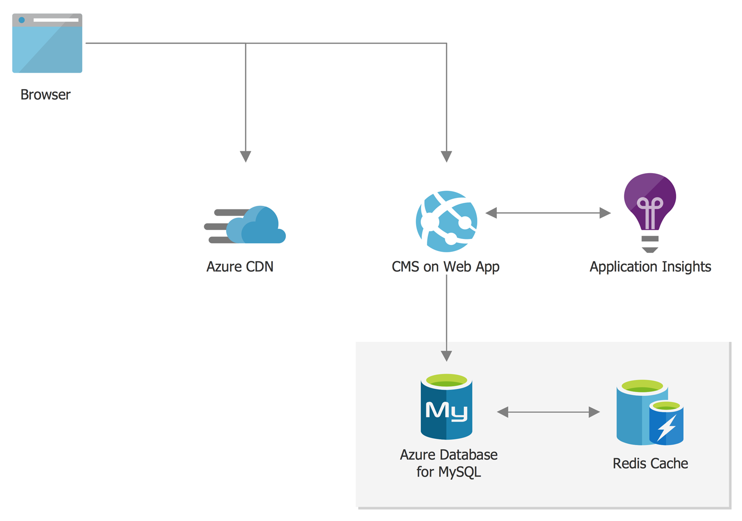 Digital Marketing Using Azure Database for MySQL