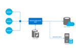 External Configuration Store Pattern