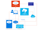 Microsoft Azure StorSimple Architecture