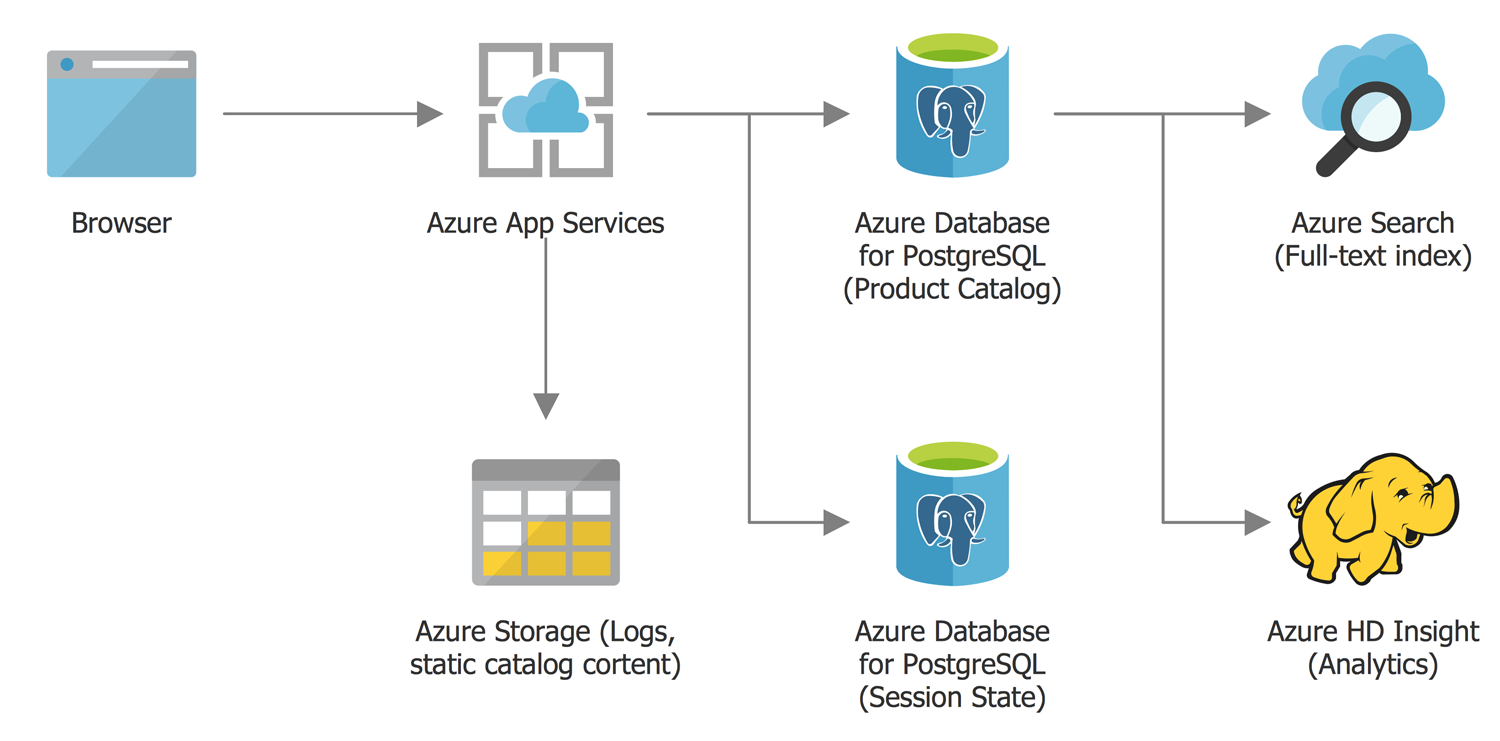 Retail and E-Commerce Using Azure-Database for PostgreSQL